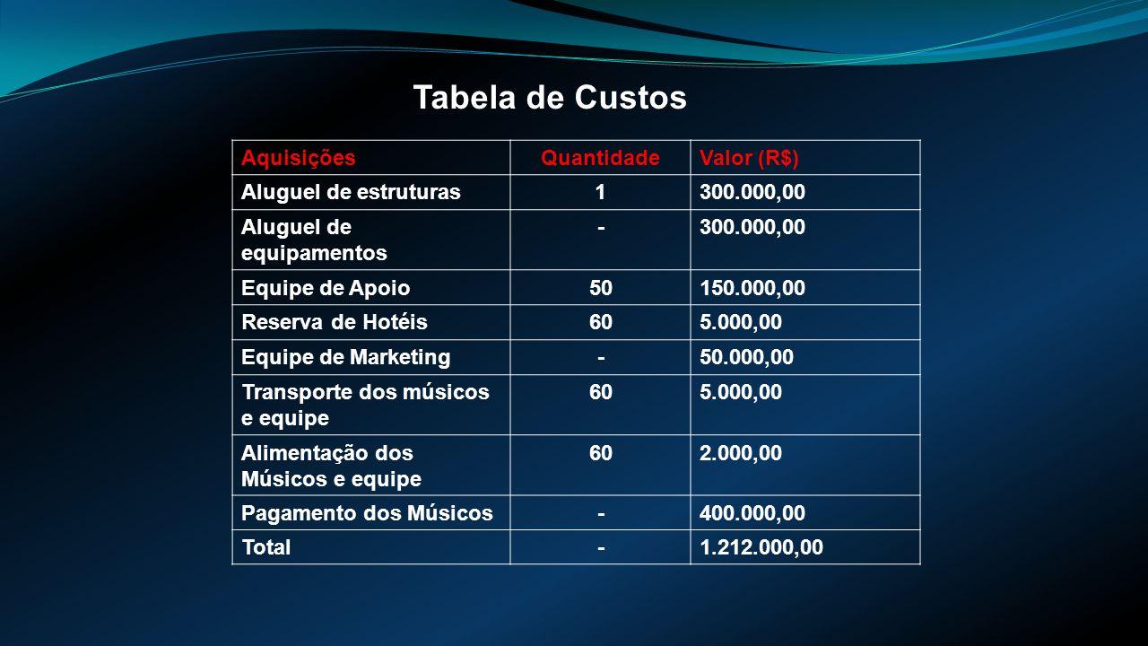 Tabela de Custos AquisiçõesQuantidadeValor (R$) Aluguel de estruturas1300.000,00 Aluguel de equipamentos -300.000,00 Equipe de Apoio50150.000,00 Reserva de Hotéis605.000,00 Equipe de Marketing-50.000,00 Transporte dos músicos e equipe 605.000,00 Alimentação dos Músicos e equipe 602.000,00 Pagamento dos Músicos-400.000,00 Total-1.212.000,00