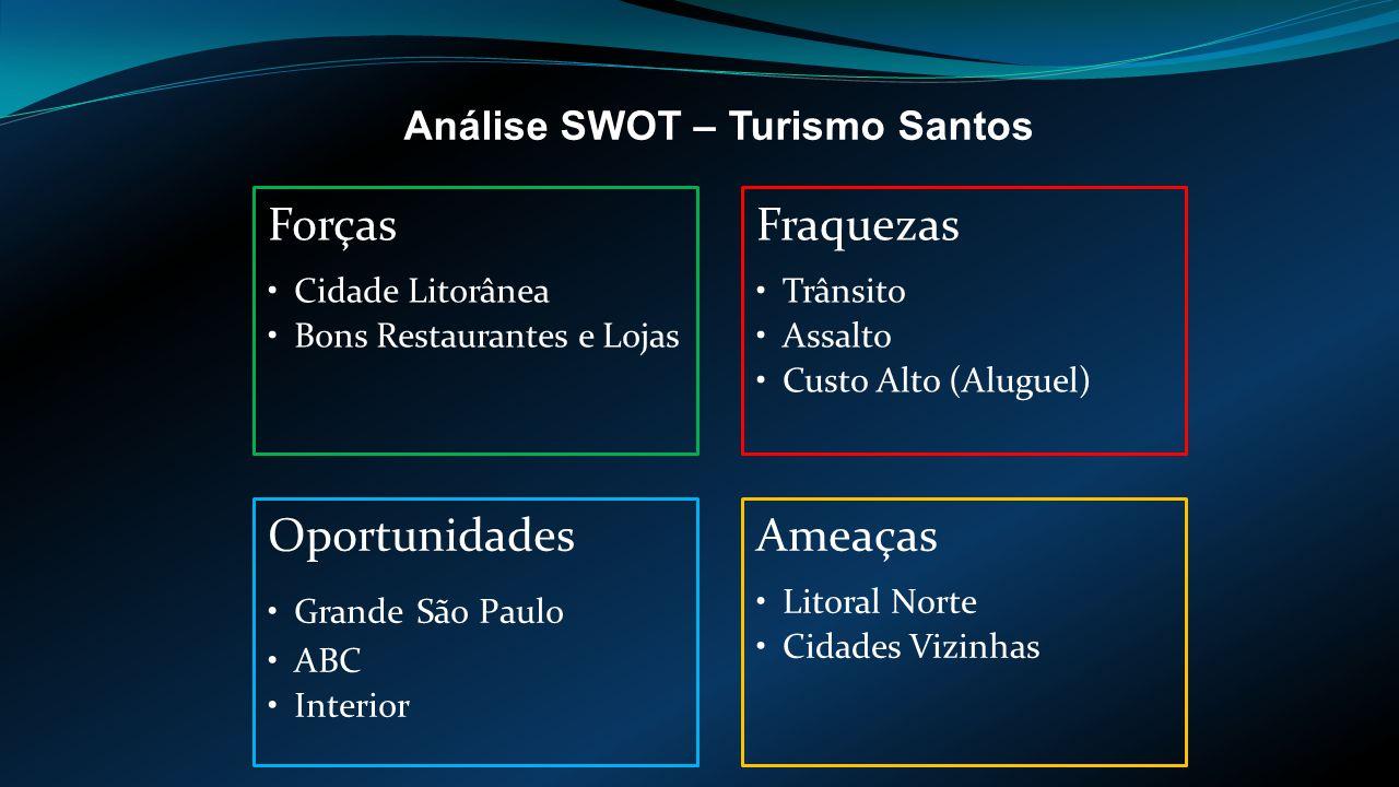 Análise SWOT – Turismo Santos Forças Cidade Litorânea Bons Restaurantes e Lojas Fraquezas Trânsito Assalto Custo Alto (Aluguel) Oportunidades Grande São Paulo ABC Interior Ameaças Litoral Norte Cidades Vizinhas