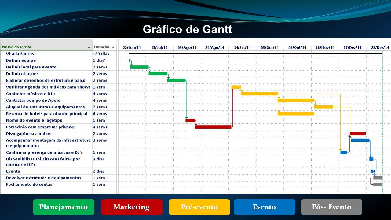 Gráfico de Gantt PlanejamentoPré-eventoMarketingEventoPós- Evento
