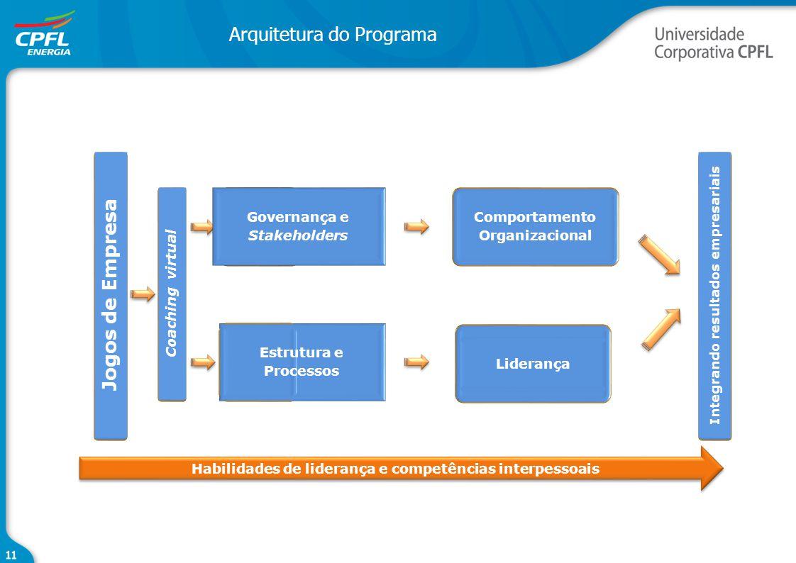 Arquitetura do Programa Habilidades de liderança e competências interpessoais Jogos de Empresa Estrutura e Processos Governança e Stakeholders Comport