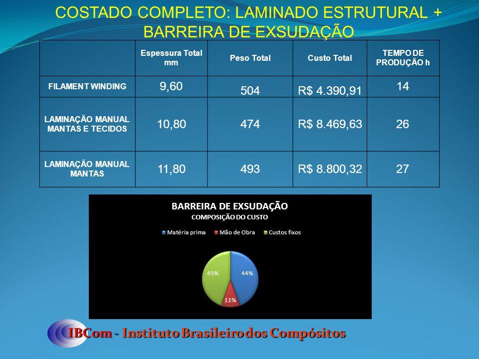 IBCom - Instituto Brasileiro dos Compósitos COSTADO COMPLETO: LAMINADO ESTRUTURAL + BARREIRA DE EXSUDAÇÃO Espessura Total mm Peso TotalCusto Total TEM
