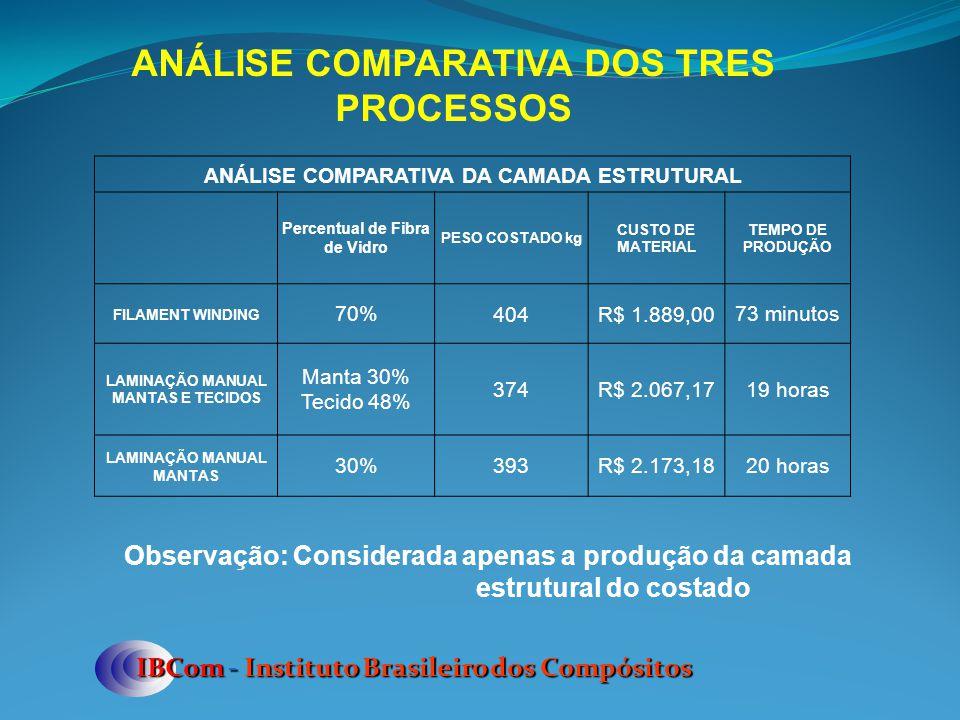 IBCom - Instituto Brasileiro dos Compósitos ANÁLISE COMPARATIVA DOS TRES PROCESSOS ANÁLISE COMPARATIVA DA CAMADA ESTRUTURAL Percentual de Fibra de Vid