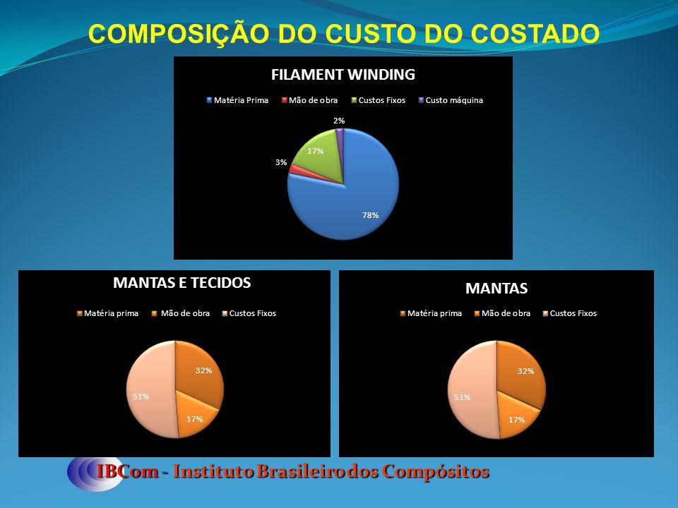 IBCom - Instituto Brasileiro dos Compósitos COMPOSIÇÃO DO CUSTO DO COSTADO