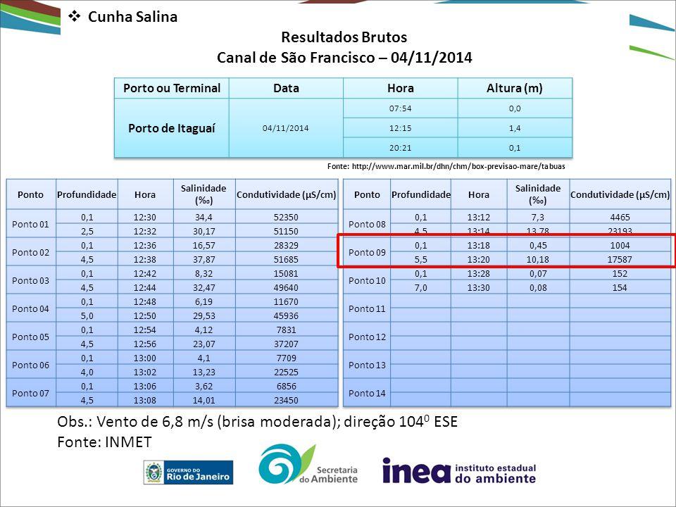  Cunha Salina Resultados Brutos Canal de São Francisco – 04/11/2014 Fonte: http://www.mar.mil.br/dhn/chm/box-previsao-mare/tabuas Obs.: Vento de 6,8 m/s (brisa moderada); direção 104 0 ESE Fonte: INMET