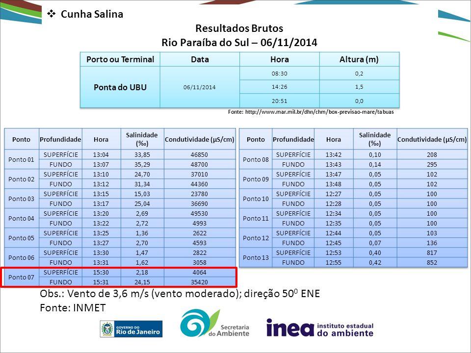 Cunha Salina Resultados Brutos Rio Paraíba do Sul – 06/11/2014 Fonte: http://www.mar.mil.br/dhn/chm/box-previsao-mare/tabuas Obs.: Vento de 3,6 m/s (vento moderado); direção 50 0 ENE Fonte: INMET