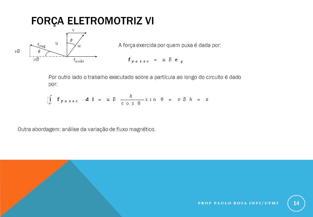u f puxão w v uB f mag vB   A força exercida por quem puxa é dada por: Por outro lado o trabalho executado sobre a partícula ao longo do circuito é