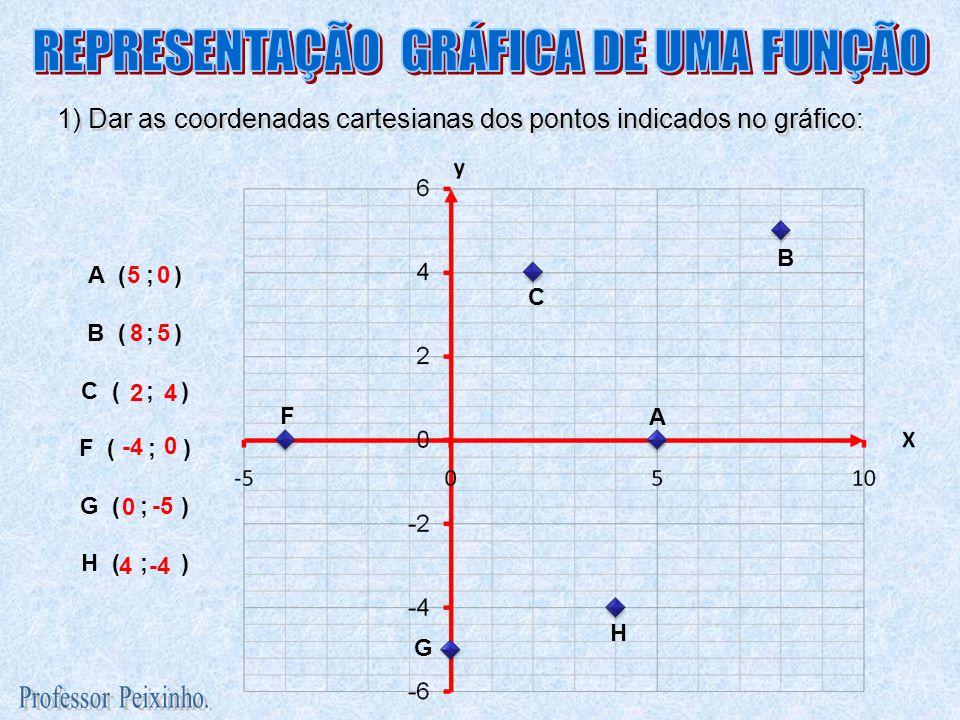 1) Dar as coordenadas cartesianas dos pontos indicados no gráfico: A B C F G H A ( ; ) B ( ; ) C ( ; ) F ( ; ) G ( ; ) H ( ; ) 50 85 24 -4 0 -5 0 4-4