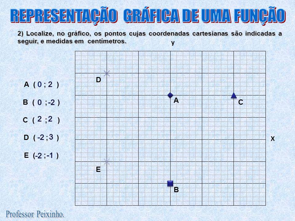 2) Localize, no gráfico, os pontos cujas coordenadas cartesianas são indicadas a seguir, e medidas em centímetros. A B C D E A ( ; ) B ( ; ) C ( ; ) D
