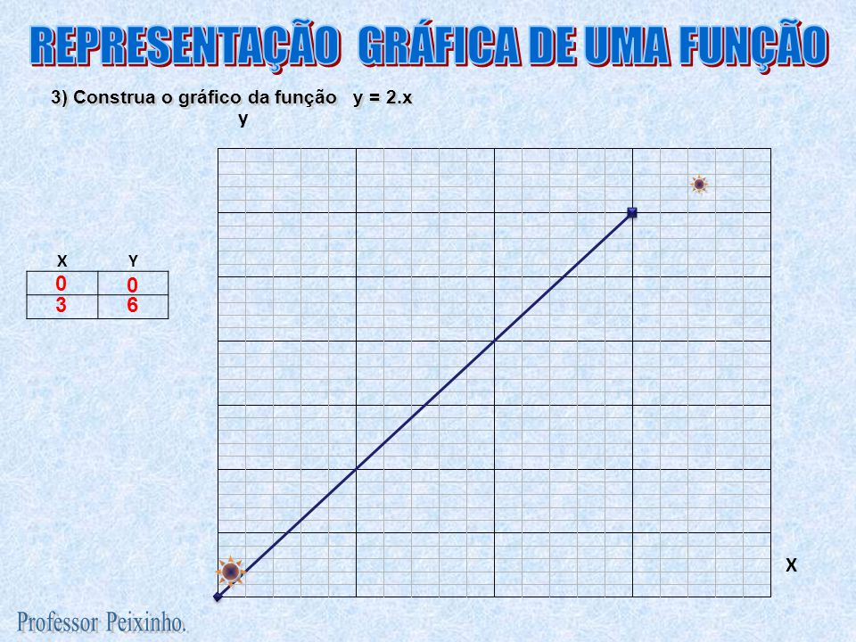 4) Construa o gráfico da função y = x + 2 XY 02 35