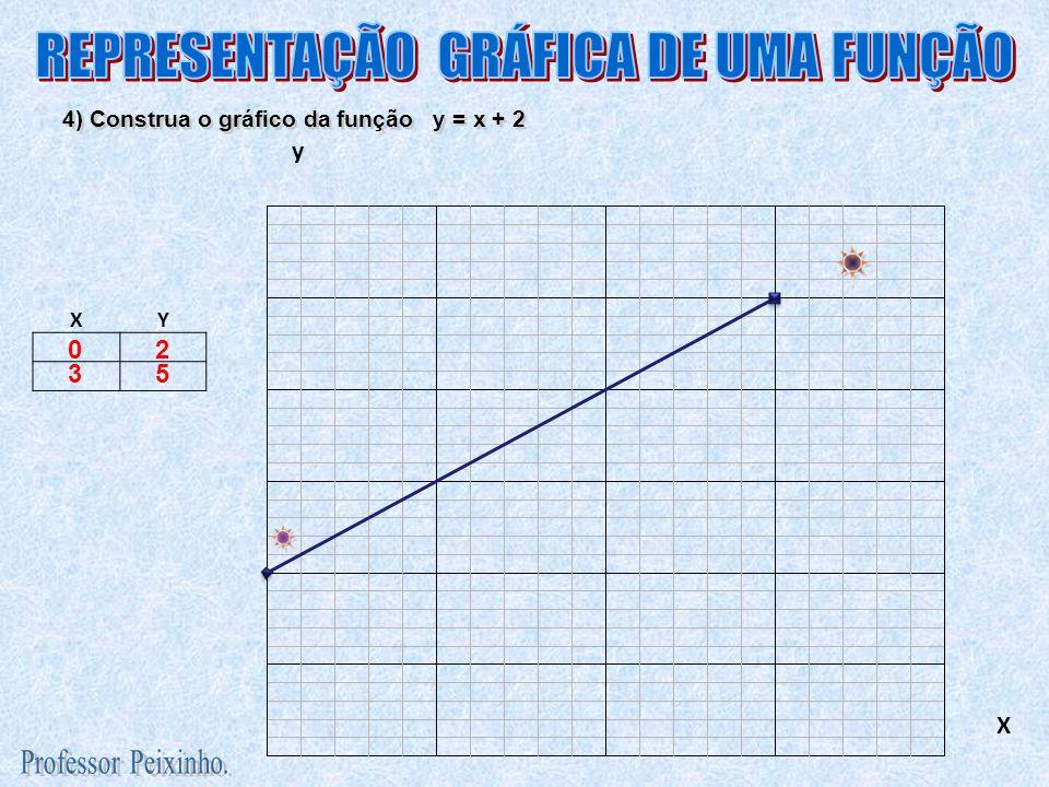 XY Exemplo de gráfico de uma função do segundo grau: y = x 2 - 4x + 3 03 1 0 2 3 4 0 3