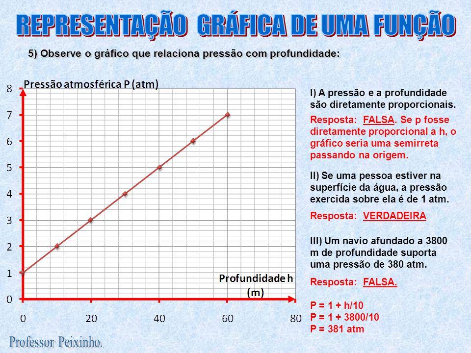 5) Observe o gráfico que relaciona pressão com profundidade: I) A pressão e a profundidade são diretamente proporcionais. Resposta: FALSA. Se p fosse