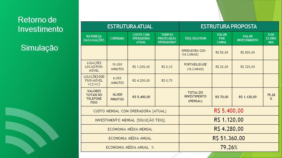 Retorno de Investimento Simulação ESTRUTURA ATUALESTRUTURA PROPOSTA NATUREZA DAS LIGAÇÕES CONSUMO CUSTO COM OPERADORA ATUAL TARIFAS PRATICADAS OPERADORA* TEIQ SOLUTION VALOR POR CANAL VALOR INVESTIMENTO % DE ECONO MIA OPERADORA GSM (16 CANAIS) R$ 50,00R$ 800,00 LIGAÇÕES LOCAIS FIXO- MÓVEL 10.000 MINUTOS R$ 1.200,00R$ 0,12 PORTABILIDADE (16 CANAIS) R$ 20,00R$ 320,00 LIGAÇÕES DDD FIXO-MÓVEL VC2 VC3 6.000 MINUTOS R$ 4.200,00R$ 0,70 VALORES TOTAIS DO TELEFONE FIXO 16.000 MINUTOS R$ 5.400,00 TOTAL DO INVESTIMENTO (MENSAL) R$ 70,00R$ 1.120,00 79,26 % CUSTO MENSAL COM OPERADORA (ATUAL) R$ 5.400,00 INVESTIMENTO MENSAL (SOLUÇÃO TEIQ) R$ 1.120,00 ECONOMIA MÉDIA MENSAL R$ 4.280,00 ECONOMIA MÉDIA ANUAL R$ 51.360,00 ECONOMIA MÉDIA ANUAL % 79,26%