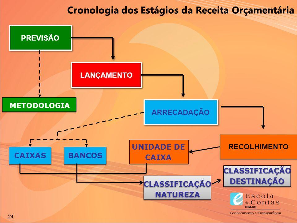 Permitida a reprodução total ou parcial desta publicação desde que citada a fonte. 24 PREVISÃO ARRECADAÇÃO RECOLHIMENTO CAIXASBANCOS METODOLOGIA UNIDA