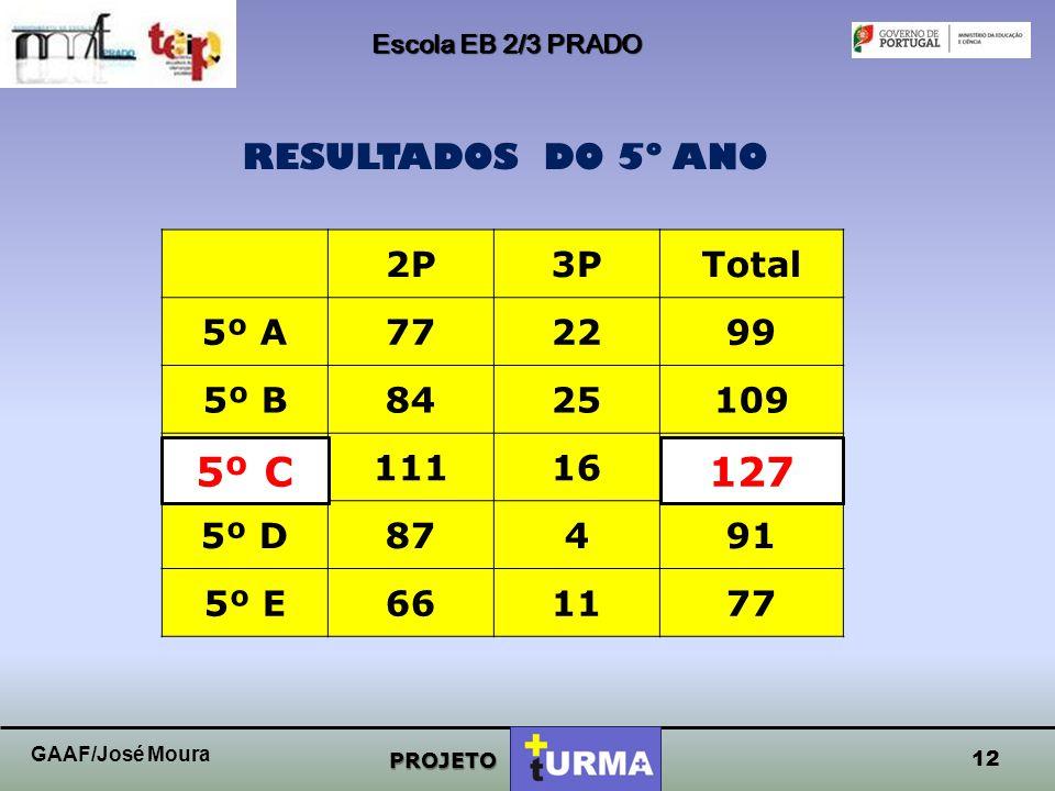 Escola EB 2/3 PRADO PROJETO RESULTADOS DO 5º ANO 11 GAAF/José Moura
