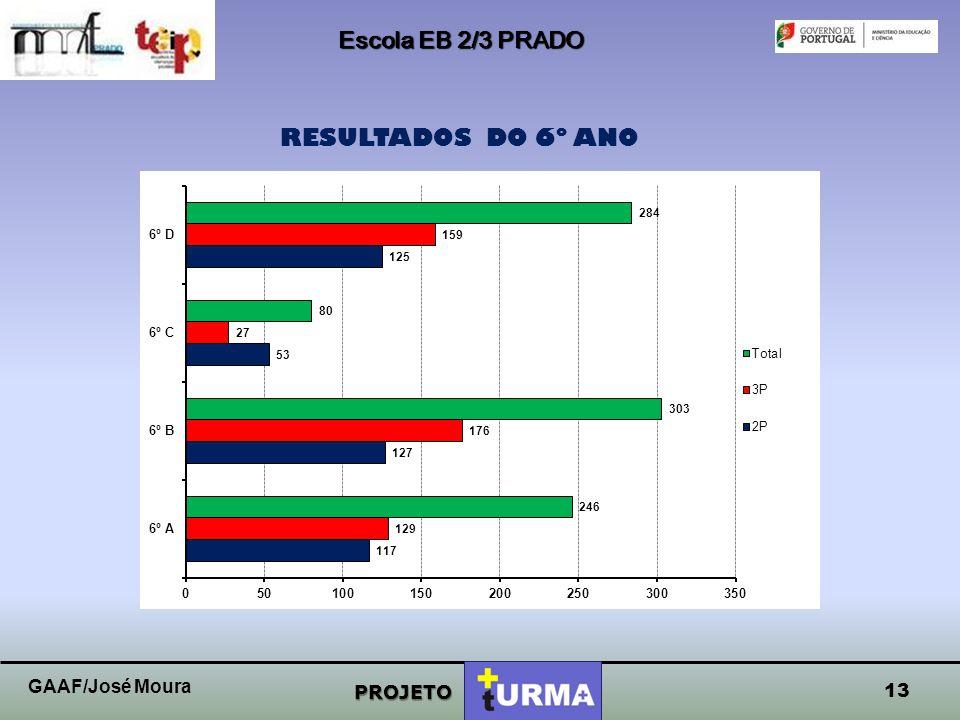 Escola EB 2/3 PRADO PROJETO RESULTADOS DO 5º ANO 2P3PTotal 5º A772299 5º B8425109 5º C11116127 5º D87491 5º E661177 1275º C1275º C 12 GAAF/José Moura