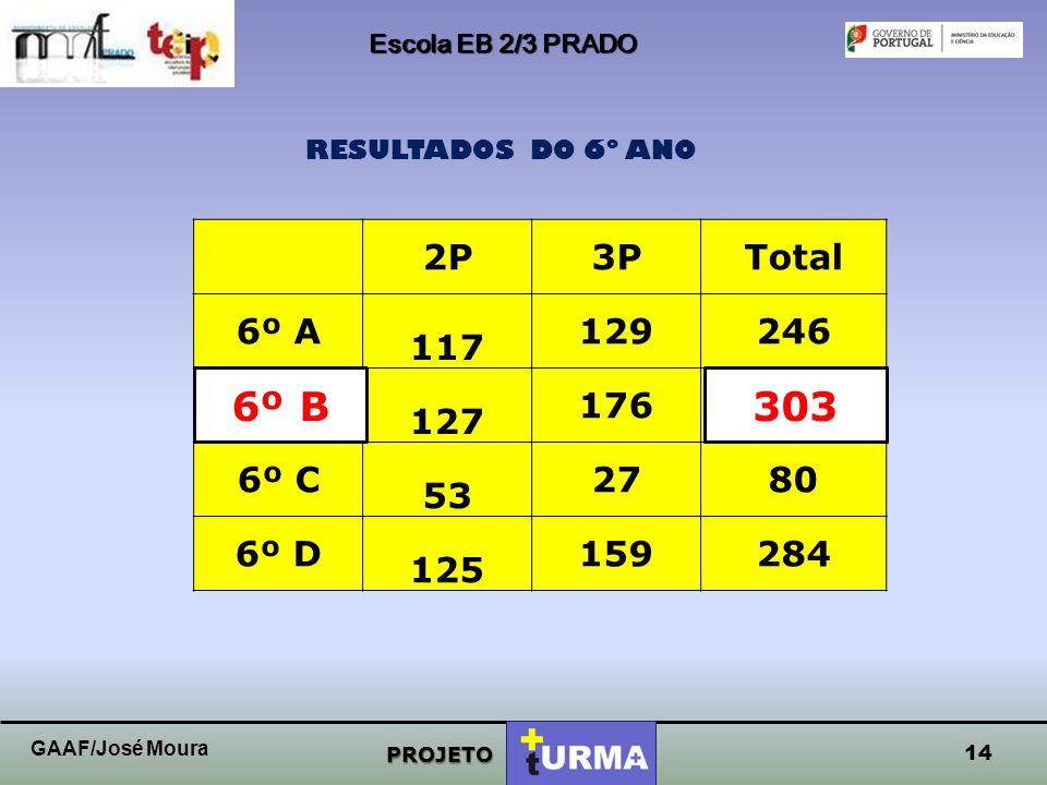Escola EB 2/3 PRADO PROJETO RESULTADOS DO 6º ANO 13 GAAF/José Moura
