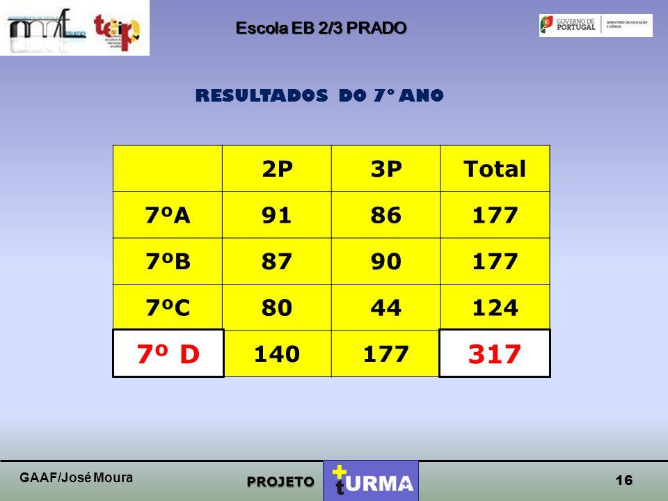 Escola EB 2/3 PRADO PROJETO RESULTADOS DO 7º ANO 15 GAAF/José Moura