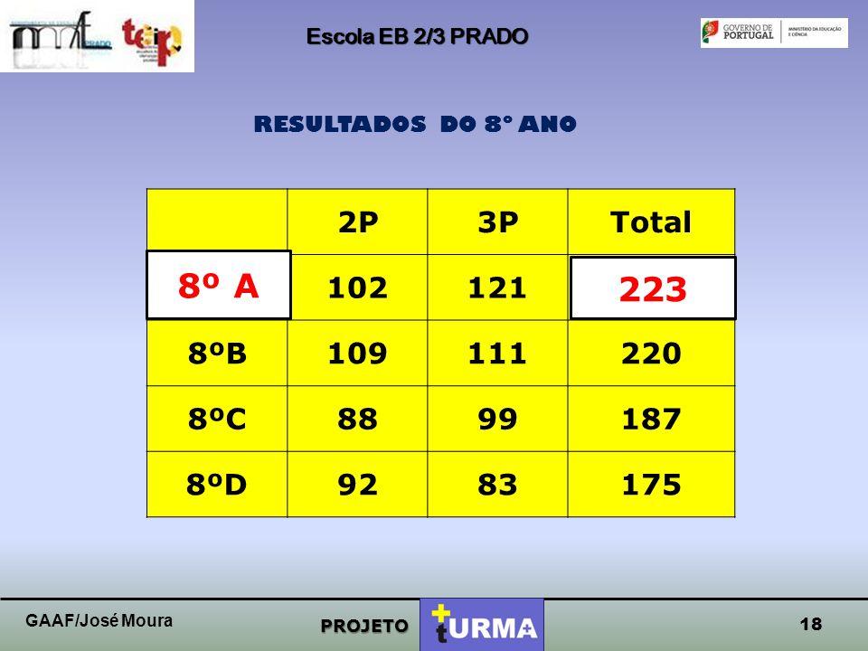 Escola EB 2/3 PRADO PROJETO RESULTADOS DO 8º ANO 17 GAAF/José Moura