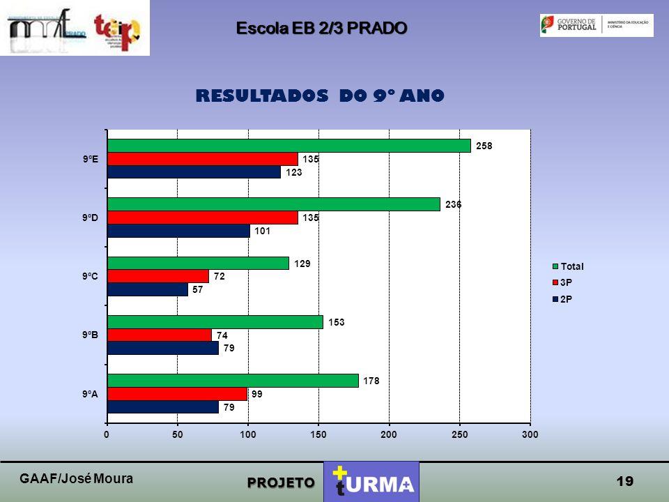 Escola EB 2/3 PRADO PROJETO RESULTADOS DO 8º ANO 2P3PTotal 8ºA102121223 8ºB109111220 8ºC8899187 8ºD9283175 18 223 8º A 223 8º A GAAF/José Moura
