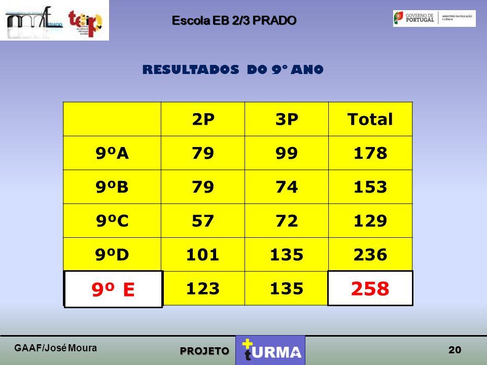 Escola EB 2/3 PRADO PROJETO RESULTADOS DO 9º ANO 19 GAAF/José Moura