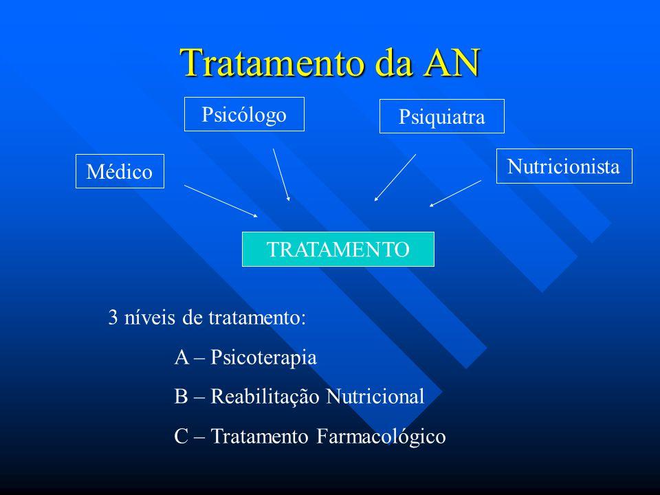 Tratamento da AN TRATAMENTO Psicólogo Médico Psiquiatra Nutricionista 3 níveis de tratamento: A – Psicoterapia B – Reabilitação Nutricional C – Tratam