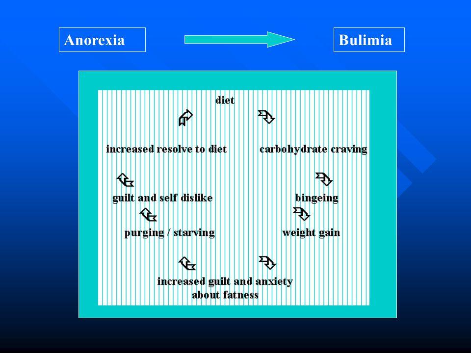 AnorexiaBulimia