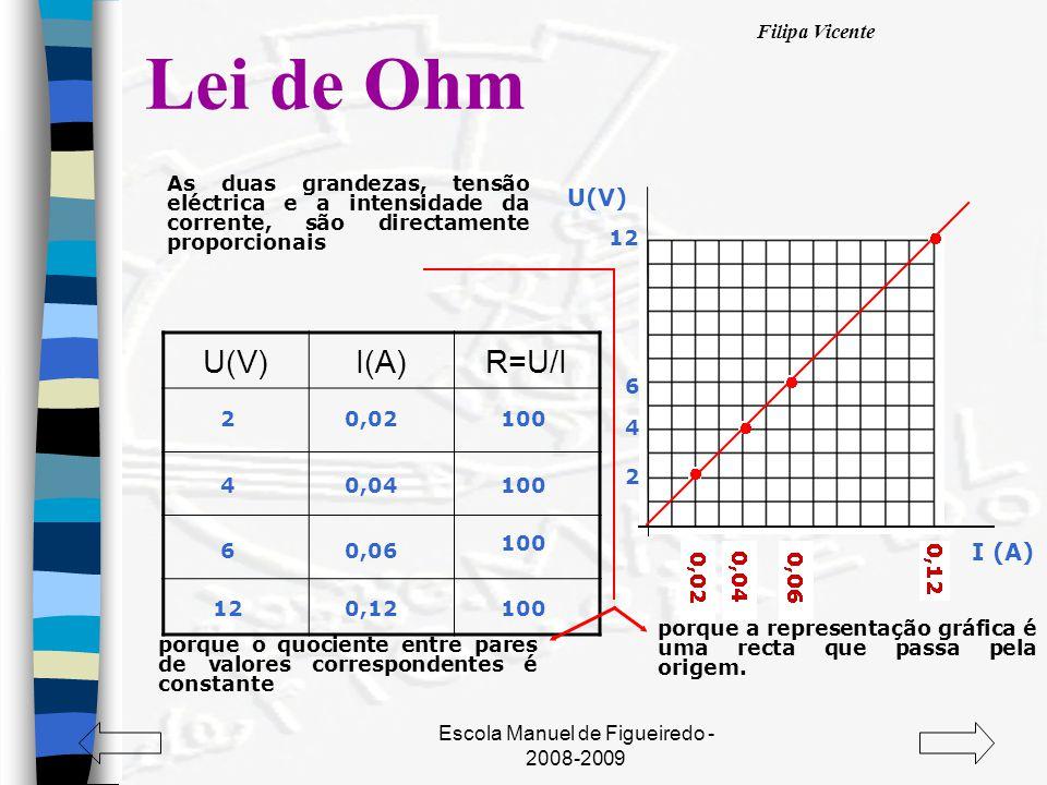 Filipa Vicente Escola Manuel de Figueiredo - 2008-2009 Lei de Ohm U(V)I(A)R=U/I 2 I (A) U(V) 4 6 12 2 4 6 0,02 0,04 0,06 0,12 100 12 porque a representação gráfica é uma recta que passa pela origem.