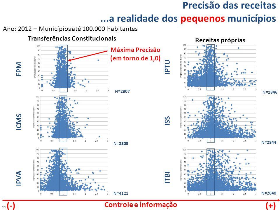 11 Precisão das receitas...a realidade dos pequenos municípios FPM ICMS IPVA Ano: 2012 – Municípios até 100.000 habitantes IPTU ISS ITBI Controle e informação (+)(-) N=2807 N=2809 N=4121 N=2846 N=2844 N=2840 Transferências Constitucionais Receitas próprias Máxima Precisão (em torno de 1,0)