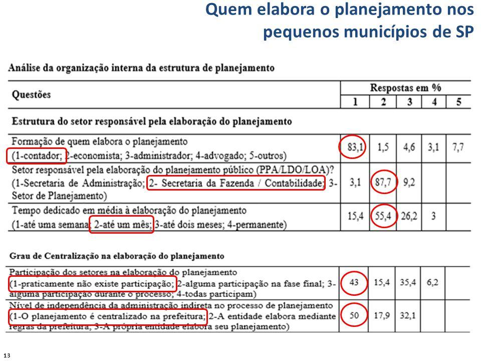 13 Quem elabora o planejamento nos pequenos municípios de SP
