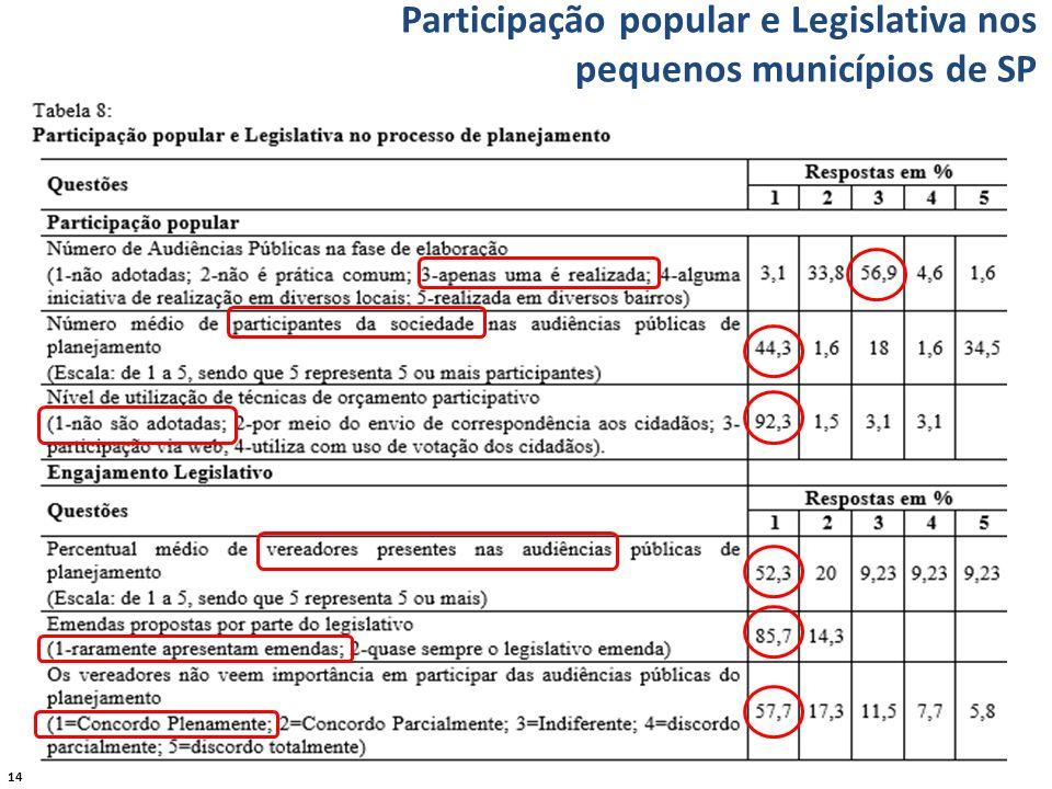 14 Participação popular e Legislativa nos pequenos municípios de SP