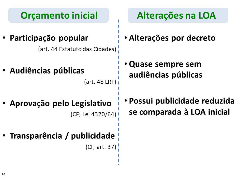 16 Orçamento inicialAlterações na LOA Participação popular (art.