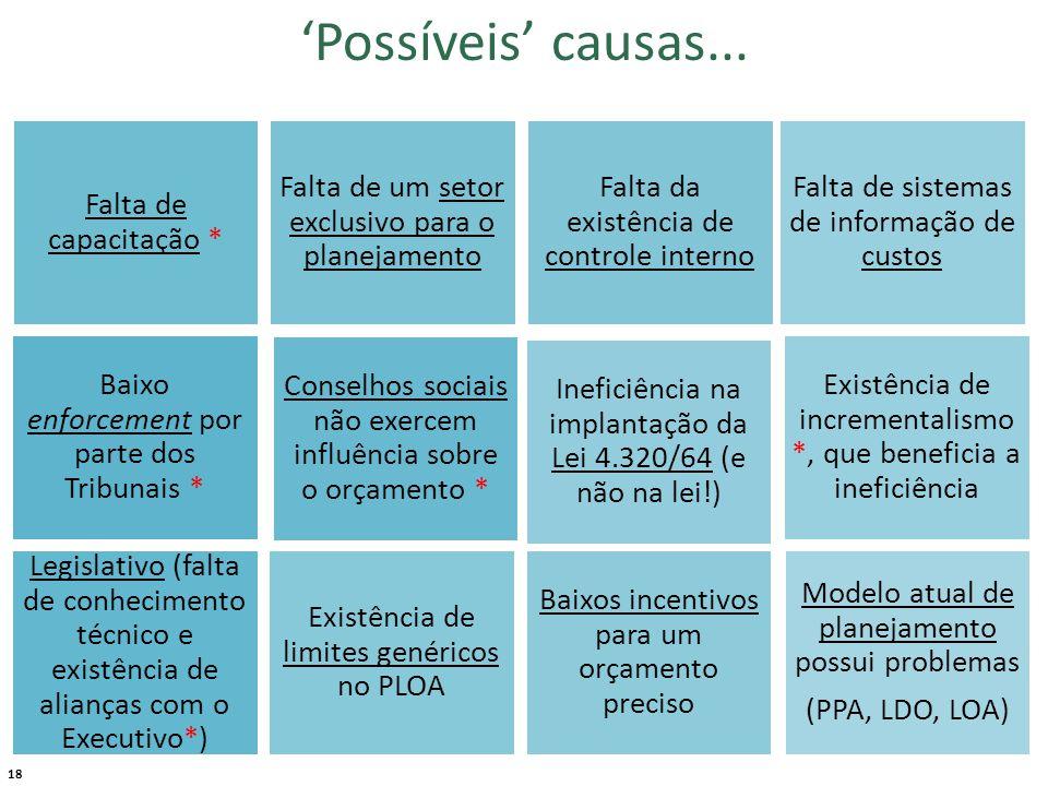18 'Possíveis' causas...