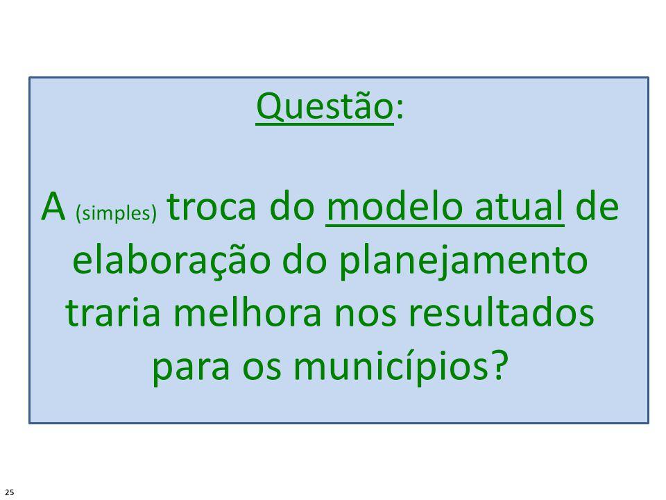 25 Questão: A (simples) troca do modelo atual de elaboração do planejamento traria melhora nos resultados para os municípios