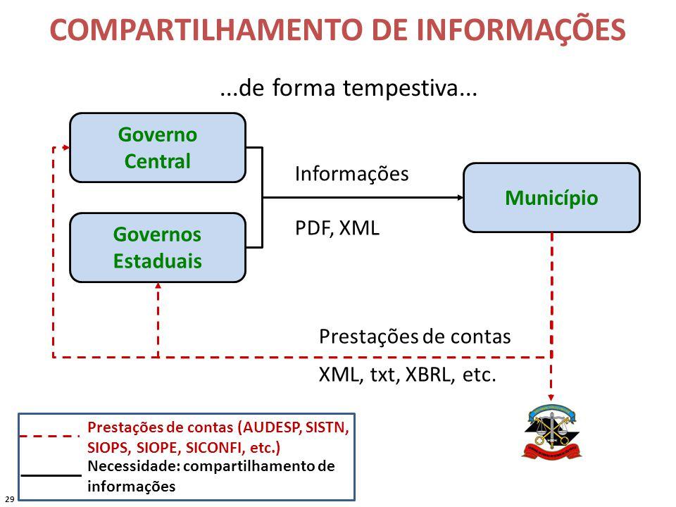 29 COMPARTILHAMENTO DE INFORMAÇÕES Município Governo Central Governos Estaduais Informações PDF, XML...de forma tempestiva...