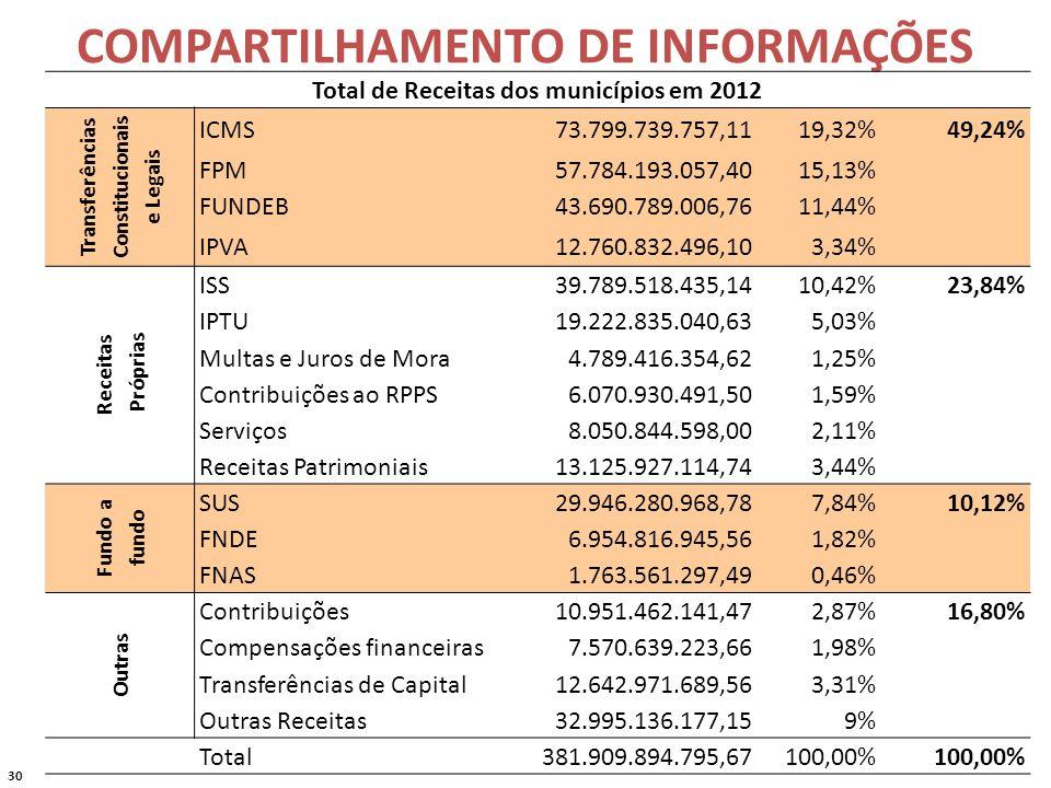 30 COMPARTILHAMENTO DE INFORMAÇÕES Total de Receitas dos municípios em 2012 Transferências Constitucionais e Legais ICMS 73.799.739.757,1119,32%49,24% FPM 57.784.193.057,4015,13% FUNDEB 43.690.789.006,7611,44% IPVA 12.760.832.496,103,34% Receitas Próprias ISS 39.789.518.435,1410,42%23,84% IPTU 19.222.835.040,635,03% Multas e Juros de Mora 4.789.416.354,621,25% Contribuições ao RPPS 6.070.930.491,501,59% Serviços 8.050.844.598,002,11% Receitas Patrimoniais 13.125.927.114,743,44% Fundo a fundo SUS 29.946.280.968,787,84%10,12% FNDE 6.954.816.945,561,82% FNAS 1.763.561.297,490,46% Outras Contribuições 10.951.462.141,472,87%16,80% Compensações financeiras 7.570.639.223,661,98% Transferências de Capital 12.642.971.689,563,31% Outras Receitas 32.995.136.177,159% Total 381.909.894.795,67100,00%