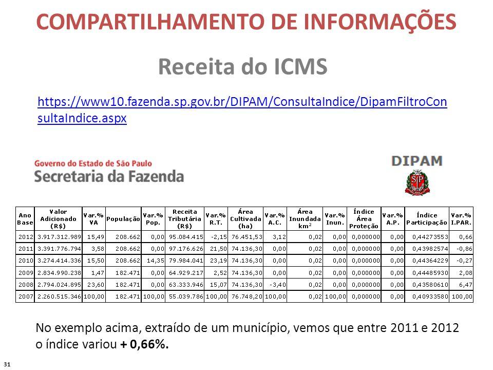 31 Receita do ICMS https://www10.fazenda.sp.gov.br/DIPAM/ConsultaIndice/DipamFiltroCon sultaIndice.aspx No exemplo acima, extraído de um município, vemos que entre 2011 e 2012 o índice variou + 0,66%.
