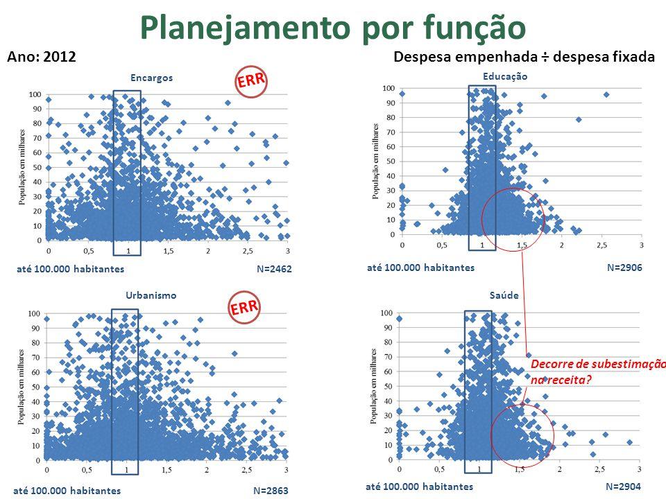 Educação até 100.000 habitantes N=2906 Urbanismo até 100.000 habitantes N=2863 Saúde até 100.000 habitantes N=2904 Encargos até 100.000 habitantes N=2462 ERR Decorre de subestimação na receita.