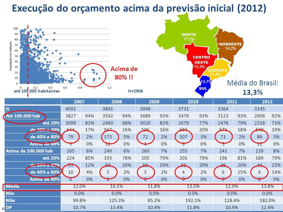 9 Execução do orçamento acima da previsão inicial (2012) Média do Brasil: 13,3% 200720082009201020112012 N409238413949373133643145 Até 100.000 hab382794%359294%368993%347693%312393%290692% até 20%309981%246068%302082%267977%247879%221871% de 20% a 40%64417%94726%59616%68420%57118%59019% de 40% a 80%792%1735%722%1073%712%863% Acima de 80%50%120%1 6 3 120% Acima de 100.000 hab2656%2496%2607%2557%2417%2398% até 20%22485%19378%20579%20179%19681%18979% de 20% a 40%3112%5020%5019%5020%3920%4423% de 40% a 80%104%52%5 4 615%614% Acima de 80%00%1 0 0 0 0 Média12.0%16.1%11.8%13.5%12.9%13.8% Mín0.0% Máx99.8%125.3%85.2%192.1%128.4%182.0% DP10.7%13.4%10.4%11.8%10.9%12.4% Metodologia adotada: a tabela apresenta o percentual de execução do orçamento acima da previsão inicial até 100.000 habitantes N=2906 Acima de 80% !!