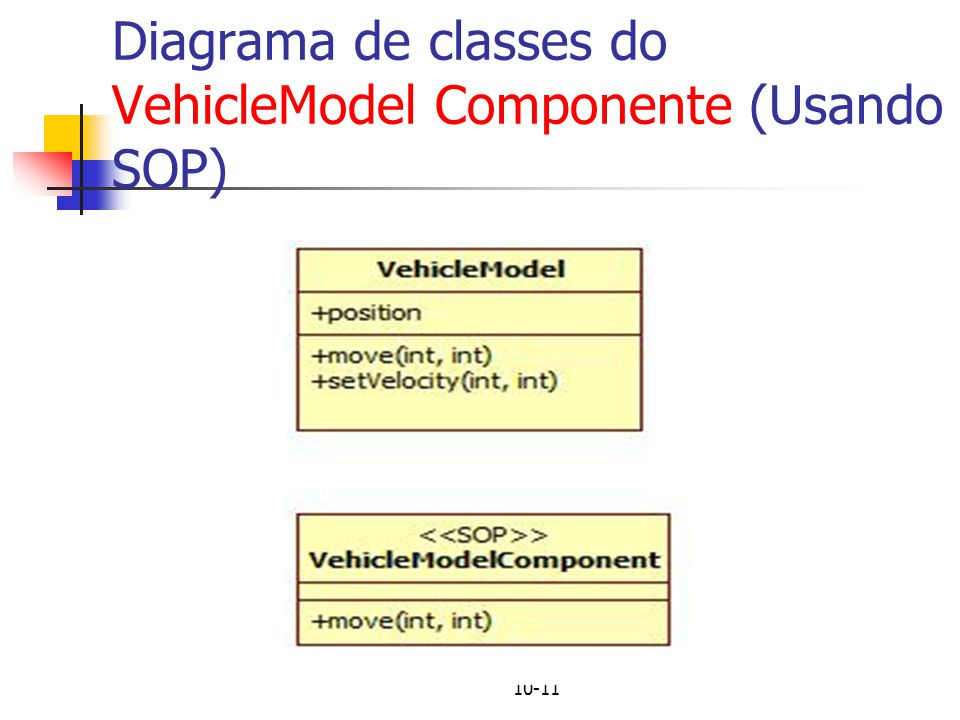 10-11 Diagrama de classes do VehicleModel Componente (Usando SOP)