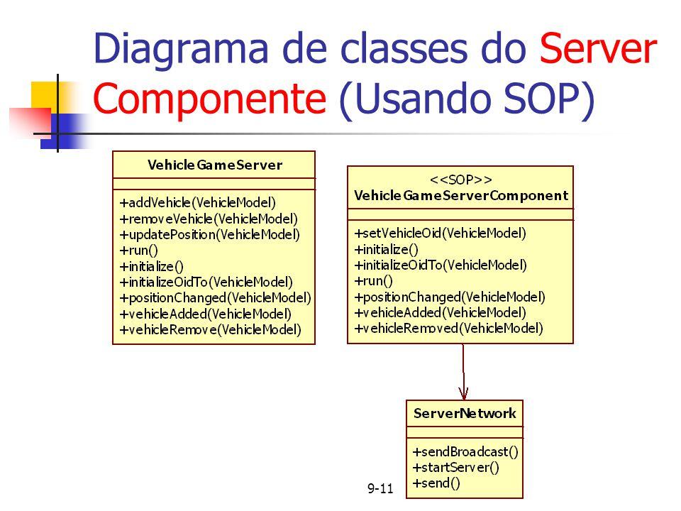 10-11 Diagrama de classes do VehicleModel Componente (Usando SOP)