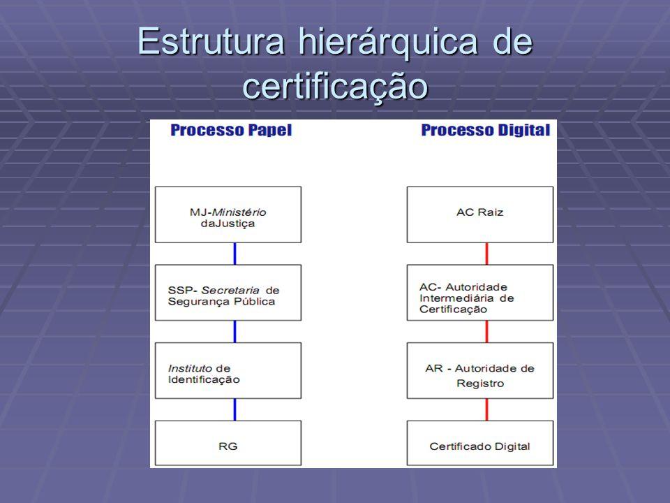 Estrutura hierárquica de certificação