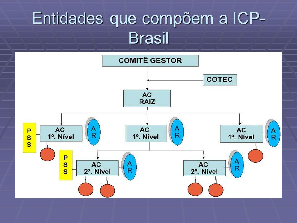 Entidades que compõem a ICP- Brasil
