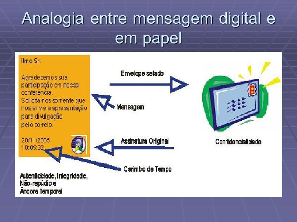 Analogia entre mensagem digital e em papel