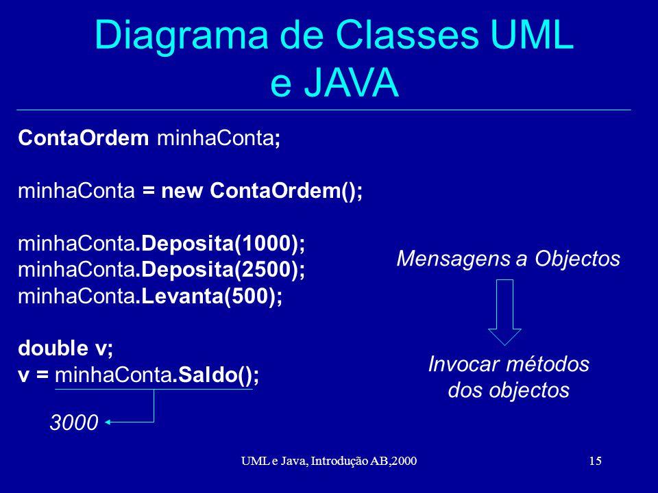 UML e Java, Introdução AB,200015 Diagrama de Classes UML e JAVA ContaOrdem minhaConta; minhaConta = new ContaOrdem(); minhaConta.Deposita(1000); minhaConta.Deposita(2500); minhaConta.Levanta(500); double v; v = minhaConta.Saldo(); 3000 Mensagens a Objectos Invocar métodos dos objectos