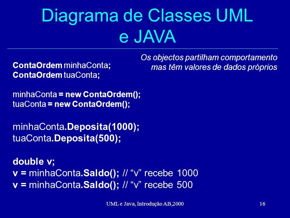 UML e Java, Introdução AB,200016 Diagrama de Classes UML e JAVA ContaOrdem minhaConta; ContaOrdem tuaConta; minhaConta = new ContaOrdem(); tuaConta = new ContaOrdem(); minhaConta.Deposita(1000); tuaConta.Deposita(500); double v; v = minhaConta.Saldo(); // v recebe 1000 v = minhaConta.Saldo(); // v recebe 500 Os objectos partilham comportamento mas têm valores de dados próprios