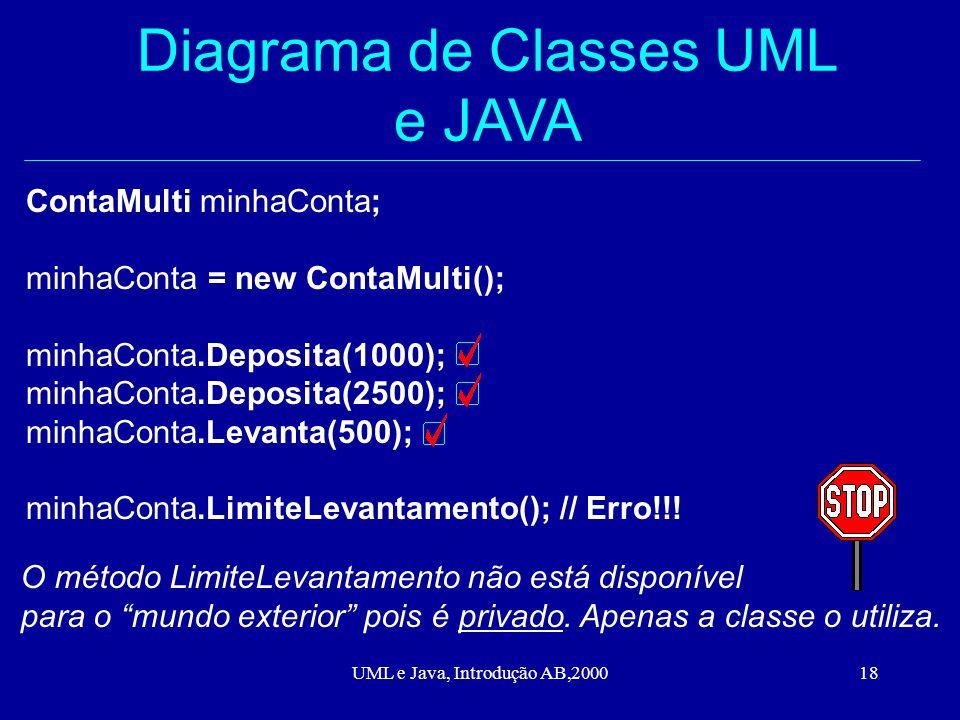 UML e Java, Introdução AB,200018 Diagrama de Classes UML e JAVA ContaMulti minhaConta; minhaConta = new ContaMulti(); minhaConta.Deposita(1000); minhaConta.Deposita(2500); minhaConta.Levanta(500); minhaConta.LimiteLevantamento(); // Erro!!.