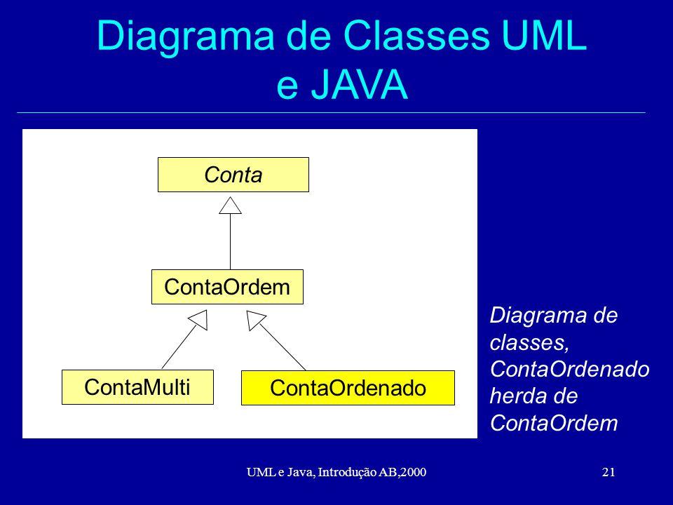 UML e Java, Introdução AB,200021 Diagrama de Classes UML e JAVA Conta ContaOrdem ContaMulti ContaOrdenado Diagrama de classes, ContaOrdenado herda de ContaOrdem