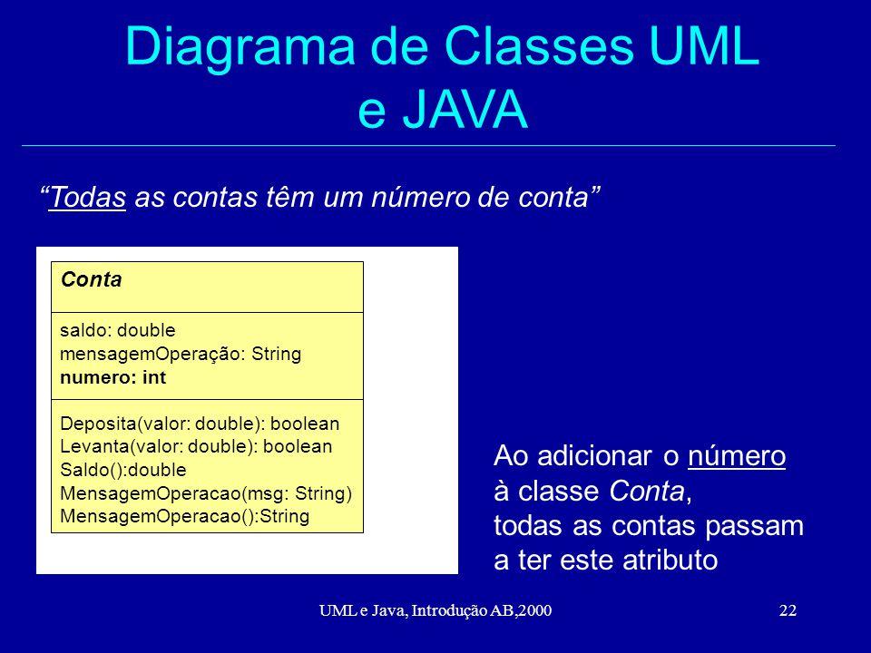 UML e Java, Introdução AB,200022 Diagrama de Classes UML e JAVA Todas as contas têm um número de conta Conta saldo: double mensagemOperação: String numero: int Deposita(valor: double): boolean Levanta(valor: double): boolean Saldo():double MensagemOperacao(msg: String) MensagemOperacao():String Ao adicionar o número à classe Conta, todas as contas passam a ter este atributo