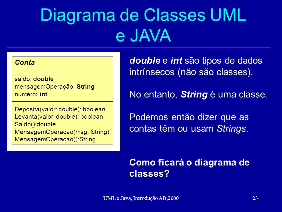 UML e Java, Introdução AB,200023 Diagrama de Classes UML e JAVA Conta saldo: double mensagemOperação: String numero: int Deposita(valor: double): boolean Levanta(valor: double): boolean Saldo():double MensagemOperacao(msg: String) MensagemOperacao():String double e int são tipos de dados intrínsecos (não são classes).