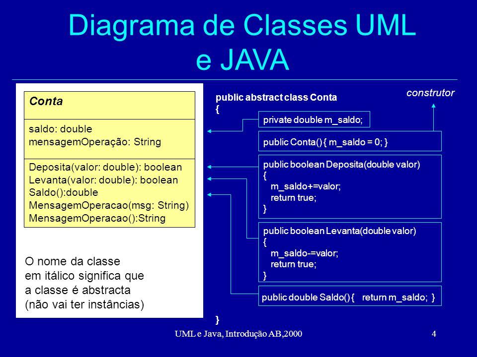 UML e Java, Introdução AB,20004 Diagrama de Classes UML e JAVA Conta saldo: double mensagemOperação: String Deposita(valor: double): boolean Levanta(valor: double): boolean Saldo():double MensagemOperacao(msg: String) MensagemOperacao():String public abstract class Conta { private double m_saldo; public Conta() { m_saldo = 0; } public boolean Deposita(double valor) { m_saldo+=valor; return true; } public boolean Levanta(double valor) { m_saldo-=valor; return true; } public double Saldo() { return m_saldo; } } O nome da classe em itálico significa que a classe é abstracta (não vai ter instâncias) construtor